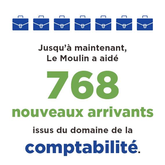 Le Moulin et l'Ordre des CPA du Québec statistiques