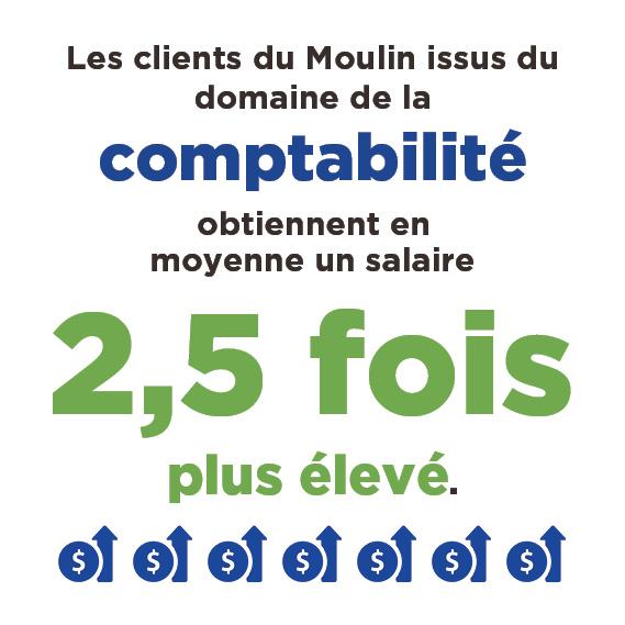 Le Moulin et l'Ordre des CPA du Québec statistiques du clientes
