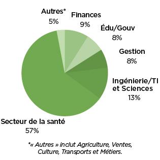graphique par industrie