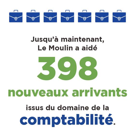 Jusqu'à maintenance, Le Moulin a aidé 398 nouveaux arrivants issus du domaine de la comptabilité.