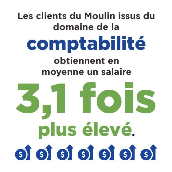 Les clients du Moulin issus du domaine de la comptabilité obtiennent en moyenne un salaire 3,1 fois plus élevé.