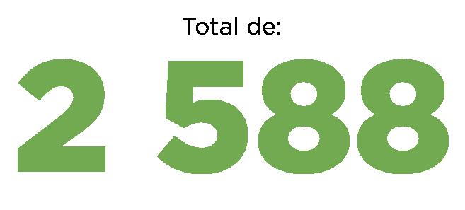 2 588